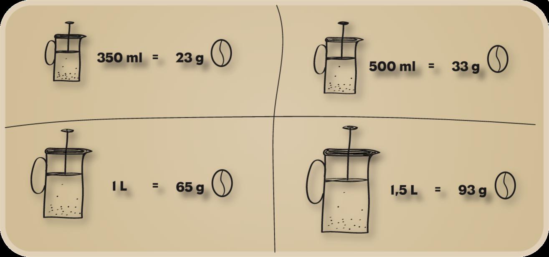 Wie viel Gramm Kaffee auf wie viel Wasser